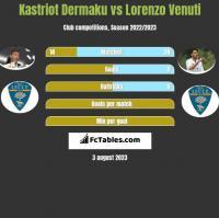 Kastriot Dermaku vs Lorenzo Venuti h2h player stats