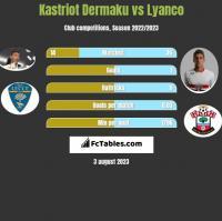 Kastriot Dermaku vs Lyanco h2h player stats