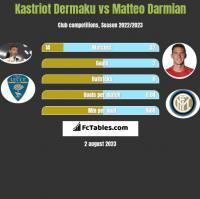 Kastriot Dermaku vs Matteo Darmian h2h player stats