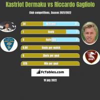 Kastriot Dermaku vs Riccardo Gagliolo h2h player stats