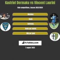 Kastriot Dermaku vs Vincent Laurini h2h player stats