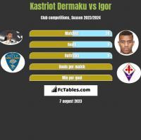 Kastriot Dermaku vs Igor h2h player stats