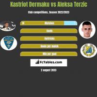 Kastriot Dermaku vs Aleksa Terzic h2h player stats