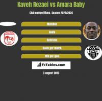 Kaveh Rezaei vs Amara Baby h2h player stats