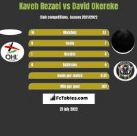 Kaveh Rezaei vs David Okereke h2h player stats