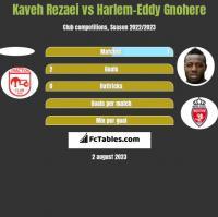 Kaveh Rezaei vs Harlem-Eddy Gnohere h2h player stats
