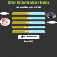 Kaveh Rezaei vs Mbaye Diagne h2h player stats