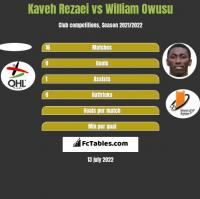 Kaveh Rezaei vs William Owusu h2h player stats