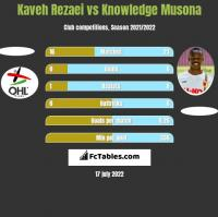 Kaveh Rezaei vs Knowledge Musona h2h player stats