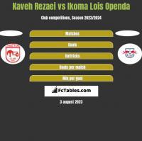 Kaveh Rezaei vs Ikoma Lois Openda h2h player stats