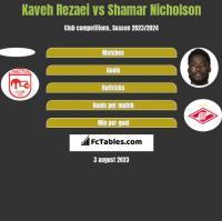 Kaveh Rezaei vs Shamar Nicholson h2h player stats