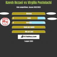Kaveh Rezaei vs Virgiliu Postolachi h2h player stats