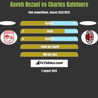 Kaveh Rezaei vs Charles Katelaere h2h player stats