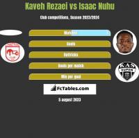 Kaveh Rezaei vs Isaac Nuhu h2h player stats