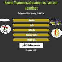 Kawin Thammasatchanon vs Laurent Henkinet h2h player stats
