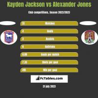 Kayden Jackson vs Alexander Jones h2h player stats