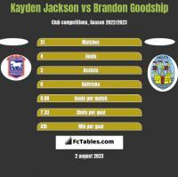 Kayden Jackson vs Brandon Goodship h2h player stats