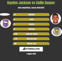 Kayden Jackson vs Collin Quaner h2h player stats
