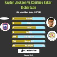 Kayden Jackson vs Courtney Baker-Richardson h2h player stats