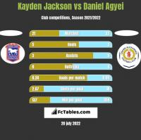 Kayden Jackson vs Daniel Agyei h2h player stats