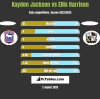 Kayden Jackson vs Ellis Harrison h2h player stats