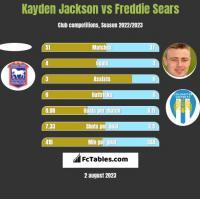 Kayden Jackson vs Freddie Sears h2h player stats