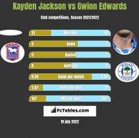 Kayden Jackson vs Gwion Edwards h2h player stats