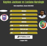 Kayden Jackson vs Luciano Narsingh h2h player stats