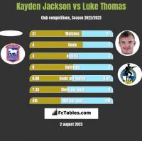 Kayden Jackson vs Luke Thomas h2h player stats