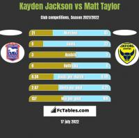 Kayden Jackson vs Matt Taylor h2h player stats