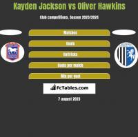 Kayden Jackson vs Oliver Hawkins h2h player stats