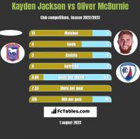 Kayden Jackson vs Oliver McBurnie h2h player stats