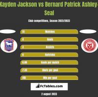 Kayden Jackson vs Bernard Patrick Ashley-Seal h2h player stats