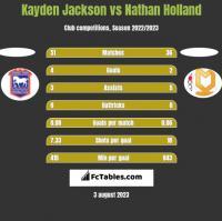 Kayden Jackson vs Nathan Holland h2h player stats