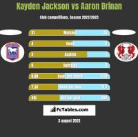 Kayden Jackson vs Aaron Drinan h2h player stats