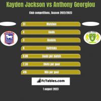 Kayden Jackson vs Anthony Georgiou h2h player stats