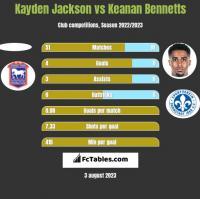 Kayden Jackson vs Keanan Bennetts h2h player stats