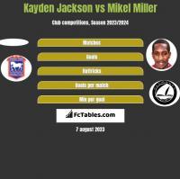 Kayden Jackson vs Mikel Miller h2h player stats