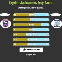 Kayden Jackson vs Troy Parrot h2h player stats