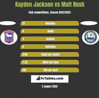Kayden Jackson vs Matt Rush h2h player stats