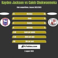 Kayden Jackson vs Caleb Chukwuemeka h2h player stats