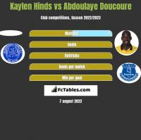 Kaylen Hinds vs Abdoulaye Doucoure h2h player stats