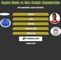 Kaylen Hinds vs Alex Oxlade-Chamberlain h2h player stats