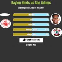 Kaylen Hinds vs Che Adams h2h player stats