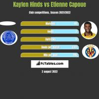 Kaylen Hinds vs Etienne Capoue h2h player stats