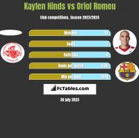 Kaylen Hinds vs Oriol Romeu h2h player stats