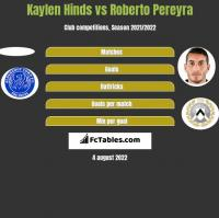 Kaylen Hinds vs Roberto Pereyra h2h player stats