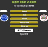Kaylen Hinds vs Quina h2h player stats