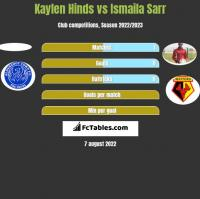 Kaylen Hinds vs Ismaila Sarr h2h player stats