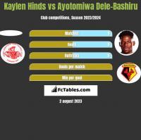 Kaylen Hinds vs Ayotomiwa Dele-Bashiru h2h player stats
